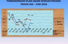 Inflasi 2018 di Agam Lebih Rendah Dari Rata-Rata Nasional