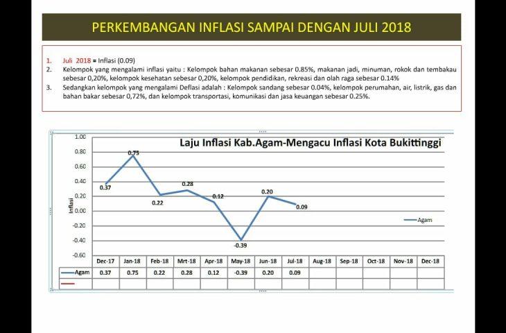 Inflasi Agam Kembali Turun Menjadi 0,09 Persen