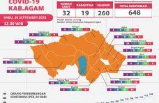 Kasus Covid-19 di Kabupaten Agam Belum Mereda, Hari Ini Bertambah sebanyak 33 Kasus Positif