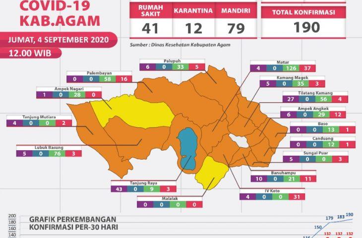 Terus Bertambah, Positif Covid-19 di Kabupaten Agam Jadi 190 Kasus