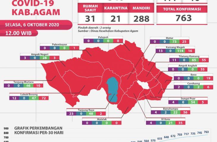 Update Kasus Covid-19 Kabupaten Agam, 6 Oktober 2020