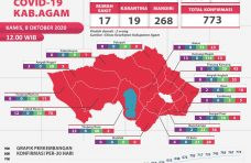 Positif Covid-19 di Kabupaten Agam Bertambah 6 Kasus, Pasien Sembuh Sebanyak 28 Orang