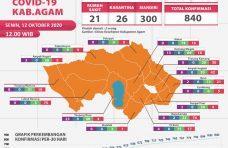 Kasus Positif Covid-19 di Kabupaten Orang Bertambah 10 Orang, Sembuh 5 Orang