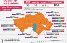 Grafik Kesembuhan Covid-19 di Agam Meningkat, Hari Ini Bertambah 22 Pasien Sembuh