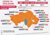 Total 597 Orang Warga Kabupaten Agam Dinyatakan Sembuh dari Covid-19