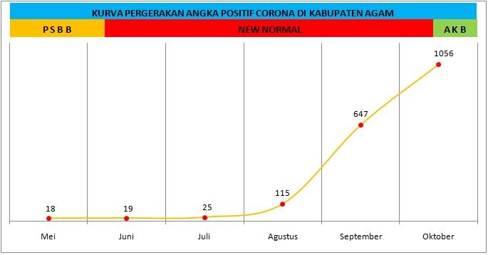 Grafik Perkembangan Covid-19 Kabupaten Agam Dari Fase PSBB Hingga AKB
