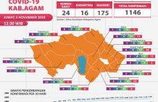 Persentase Kesembuhan Warga Kabupaten Agam di 79.5 Persen