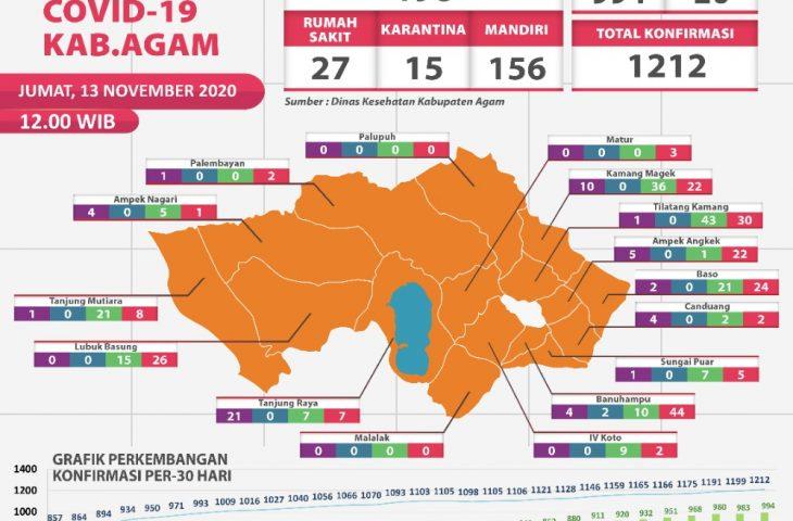 Total Pasien Sembuh Covid-19 di Kabupaten Agam 994 Orang