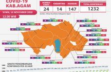 Pasien Sembuh Covid-19 di Kabupaten Agam Bertambah 17 Orang