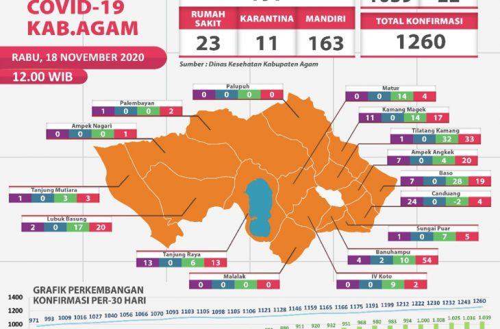 Bertambah 17, Kasus Konfirmasi Covid-19 di Agam Capai 1.260 Orang