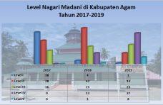 4 Tahun Nagari Madani, Pengamalan ABS-SBK Tertanam Kuat di Tengah Masyarakat Agam
