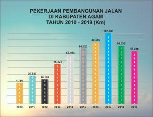 10 Tahun Terakhir, Pemkab Agam Bangun 526.021 Km Jalan Dengan Kondisi Mantap