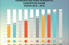 Tren Positif PDRB Agam: Pertumbuhan Ekonomi Mampu Imbangi Laju Pertumbuhan Penduduk