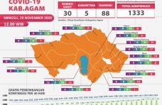 Tingkat Kesembuhan Covid-19 di Kabupaten Agam Capai 89,04 Persen