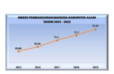 Indeks Pembangunan Manusia di Kabupaten Agam Terus Meningkat