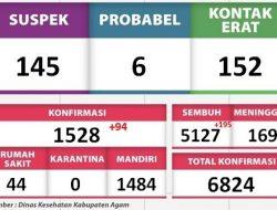 Kasus Sembuh Covid-19 di Kabupaten Agam Bertambah 195 Orang