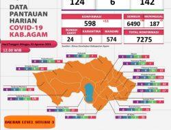 Pasien Sembuh Covid-19 di Kabupaten Agam Capai 89,20 Persen