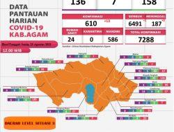 Pasien Covid-19 di Kabupaten Agam Bertambah 13 Orang, Sembuh 1 Orang
