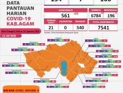 23 Warga Kabupaten Agam Terkonfirmasi Positif Covid-19