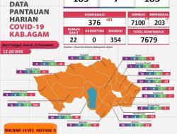 Terkonfirmasi Covid-19 di Kabupaten Agam Capai 7.679 Kasus