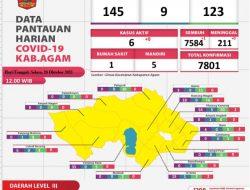Kabupaten Agam Tambah 1 Pasien Sembuh Covid-19