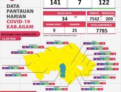 Kasus Aktif Covid-19 di Agam Tersisa 0,43 Persen